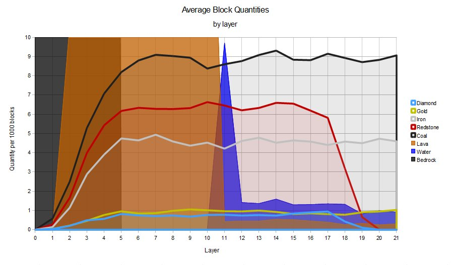 ore frequency